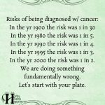 Risks Of Being Diagnosed With Cancer